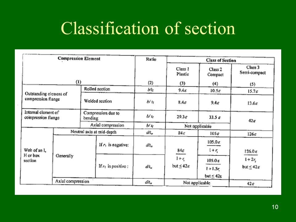 Classification of section