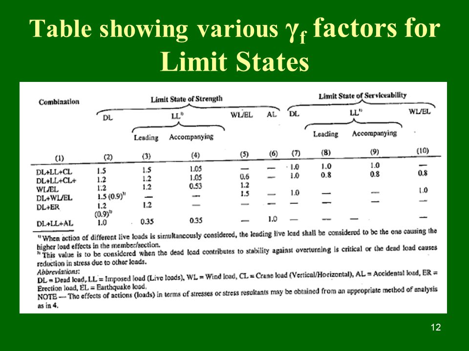 Table showing various γf factors for Limit States