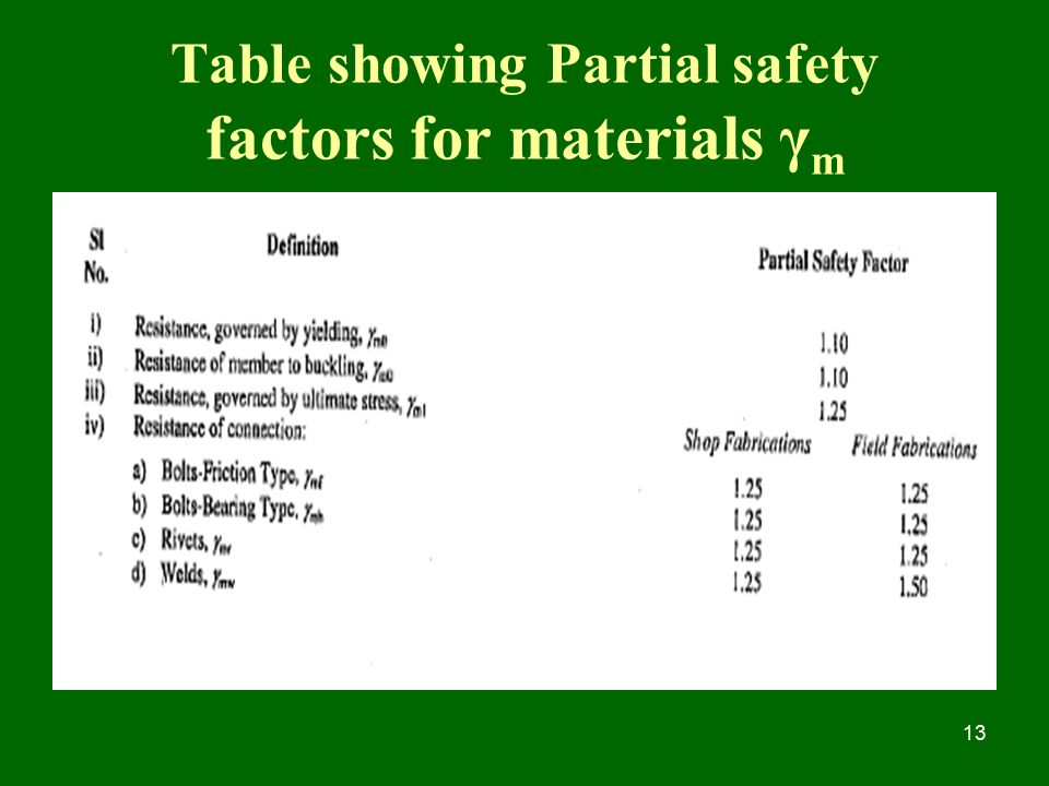 Table showing Partial safety factors for materials γm