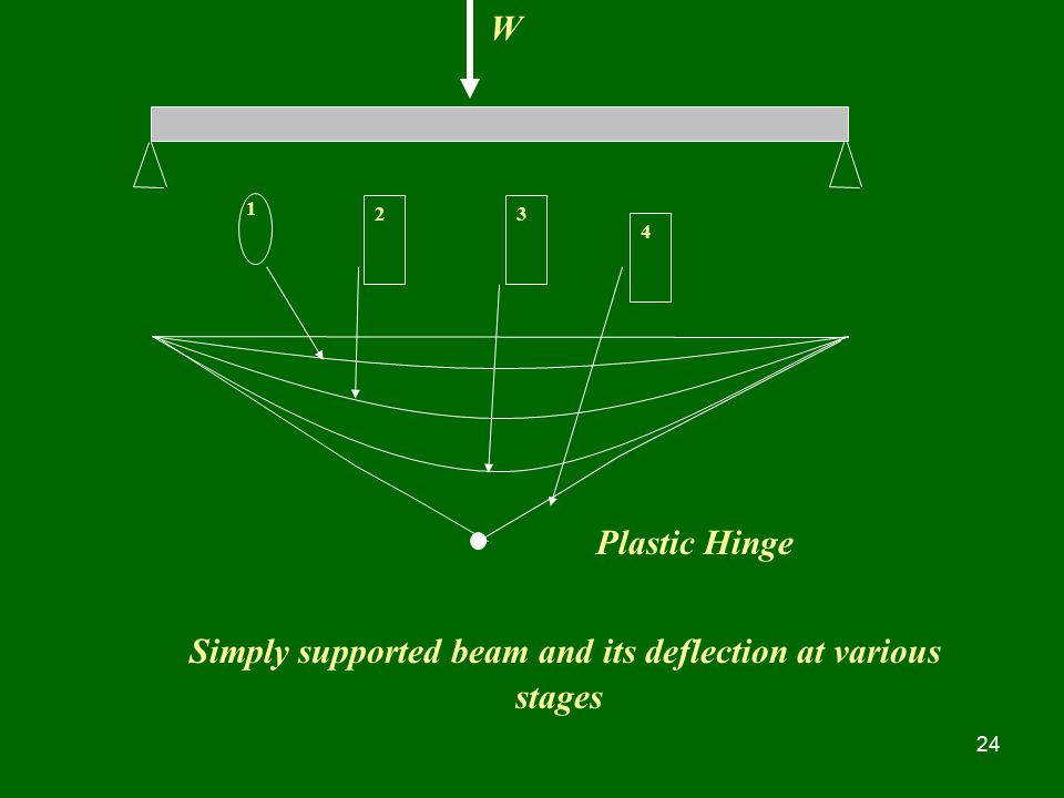 Simply supported beam and its deflection at various stages