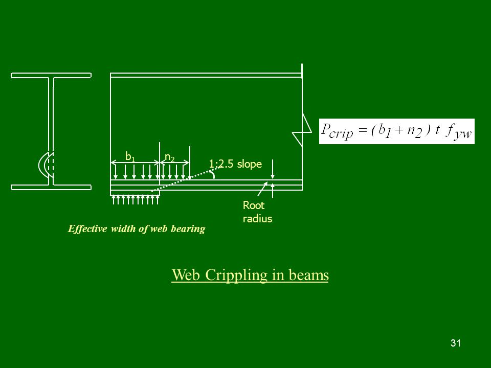 Web Crippling in beams b1 n2 1:2.5 slope Root radius