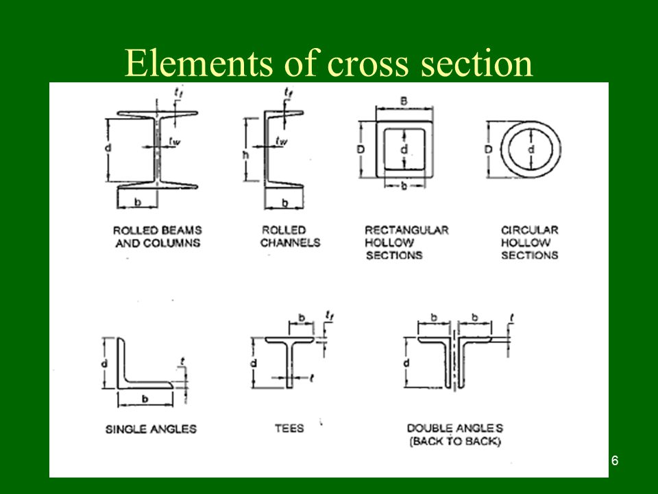 Elements of cross section