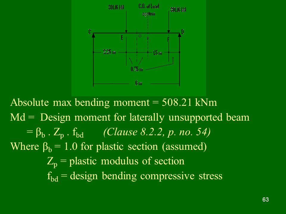 Absolute max bending moment = kNm