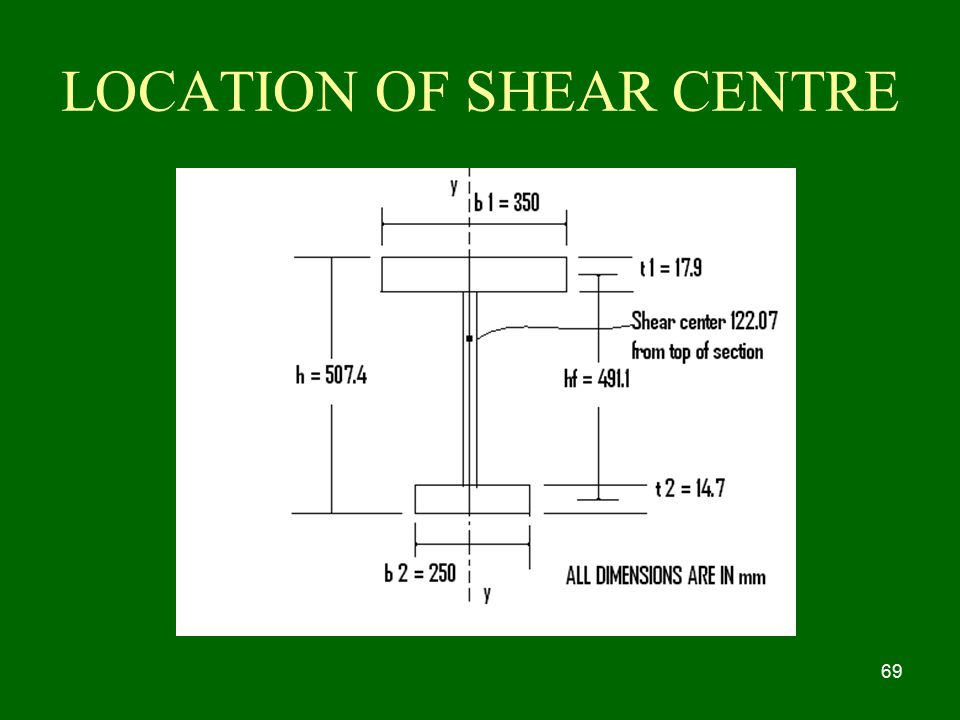 LOCATION OF SHEAR CENTRE