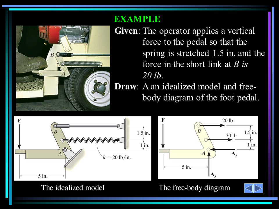 Draw: A an idealized model and free- body diagram of the foot pedal.