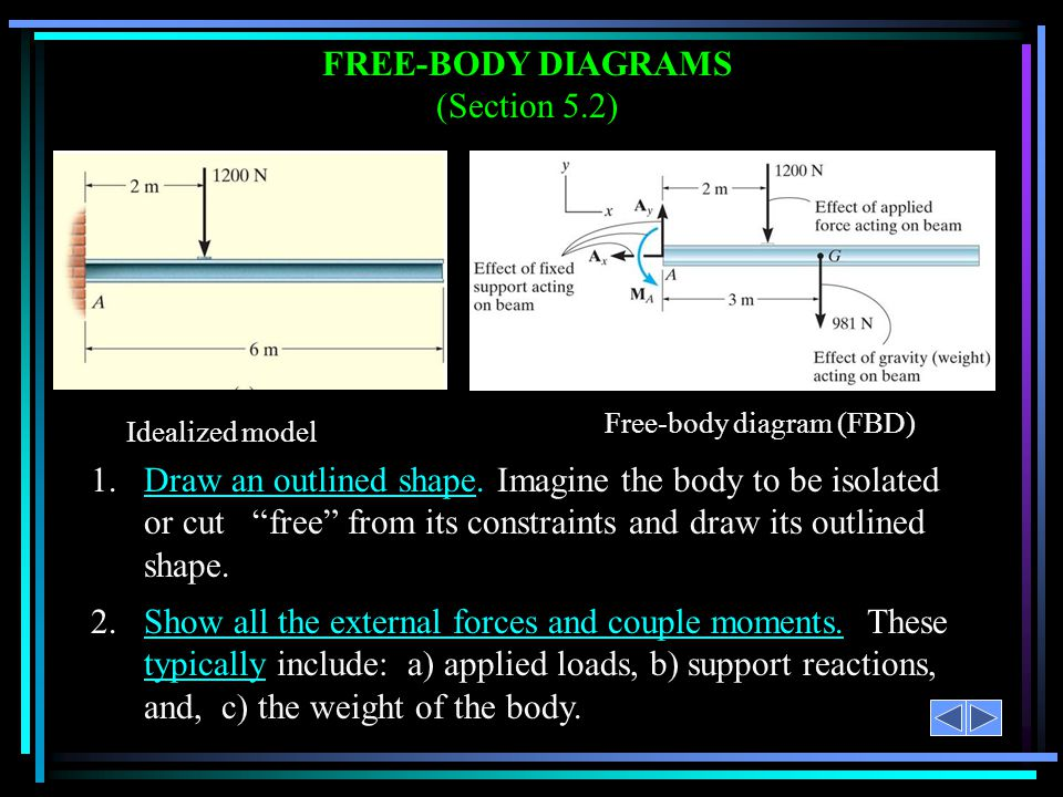 FREE-BODY DIAGRAMS (Section 5.2)