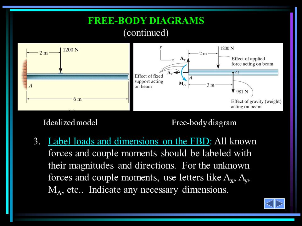 FREE-BODY DIAGRAMS (continued)