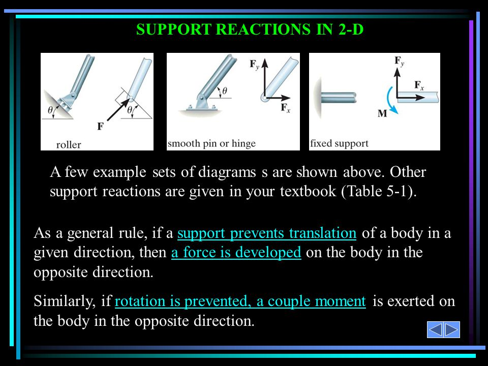 SUPPORT REACTIONS IN 2-D