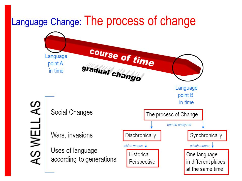 As Well Course Of Time Gradual Change