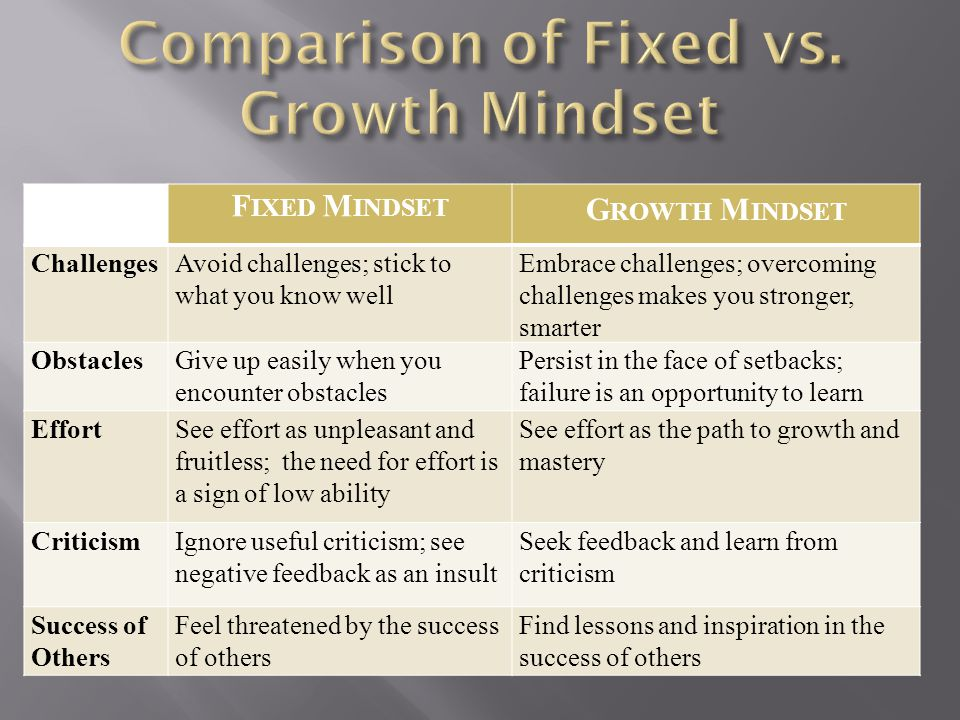Comparison of Fixed vs. Growth Mindset