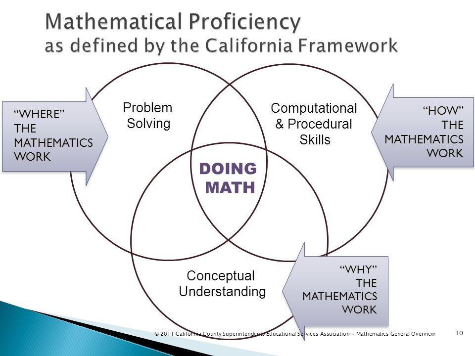 Mathematical Proficiency as defined by the California Framework