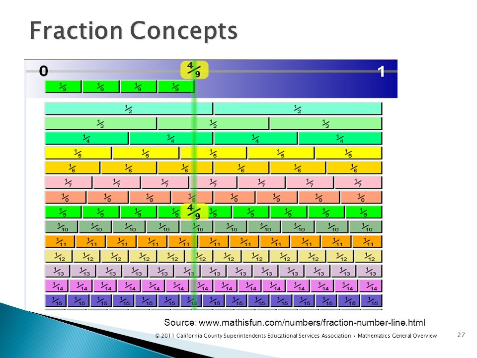 Fraction Concepts Instructor notes: