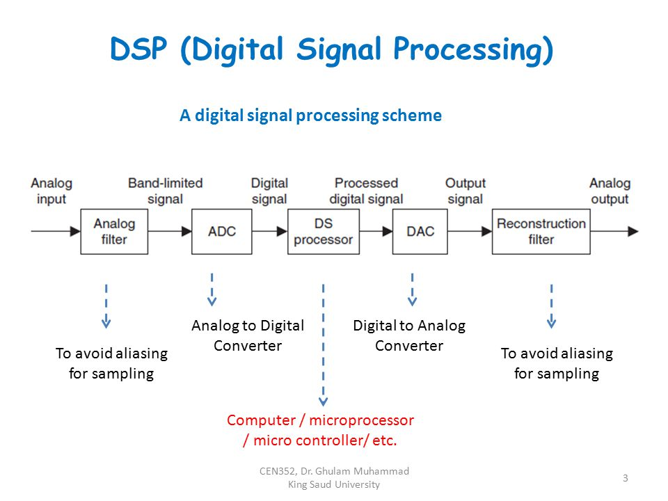 DSP (Digital Signal Processing)