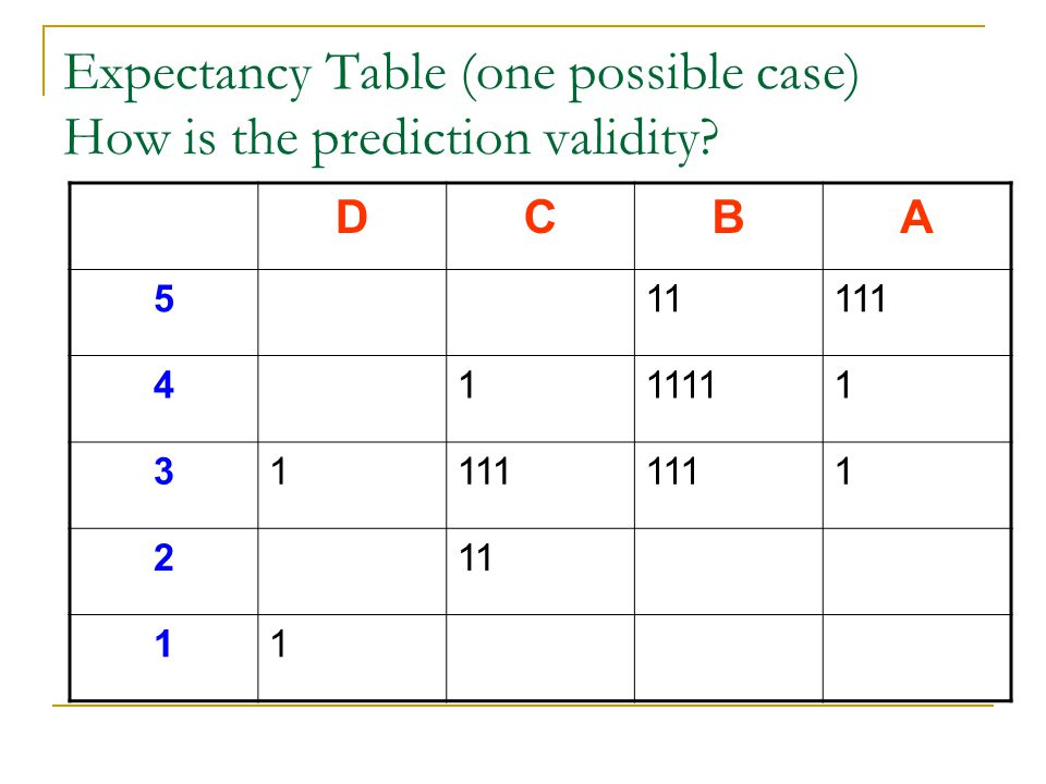 Expectancy Table (one possible case) How is the prediction validity