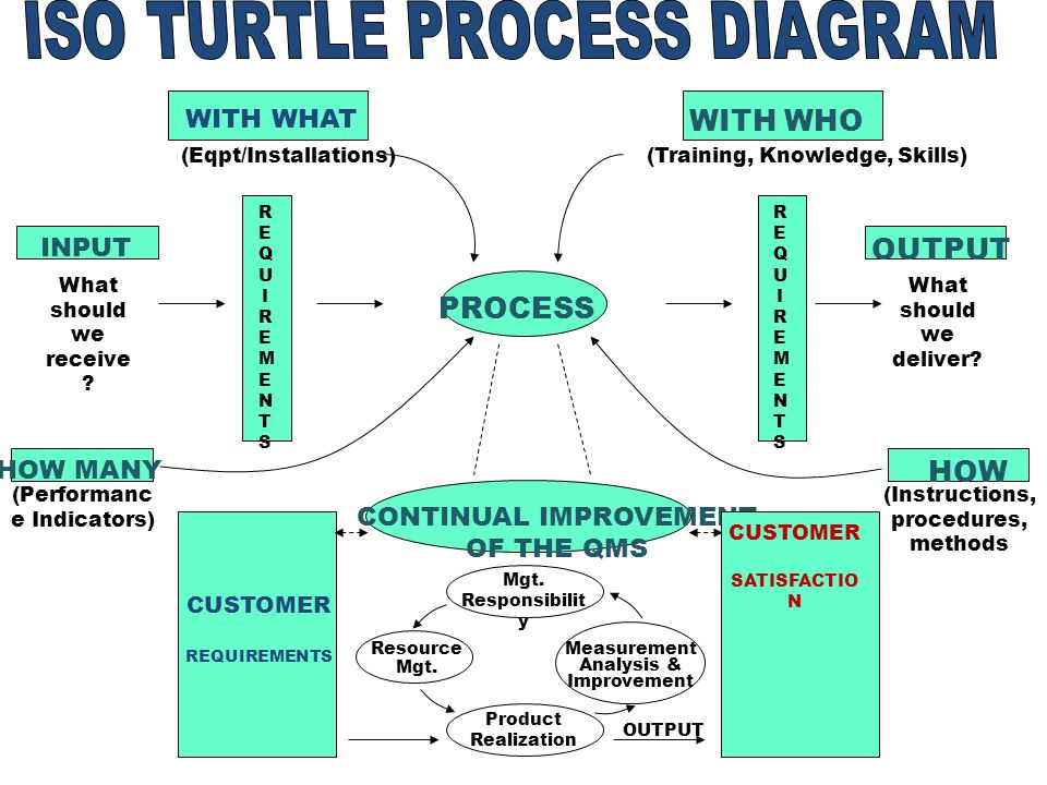 understanding the iso 9001 qms up manila 24 november ppt video Sea Turtle Diagram with who output process how iso turtle process diagram with what input