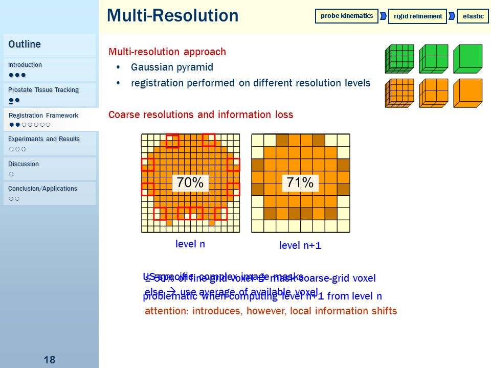Multi-Resolution Outline Multi-resolution approach Gaussian pyramid