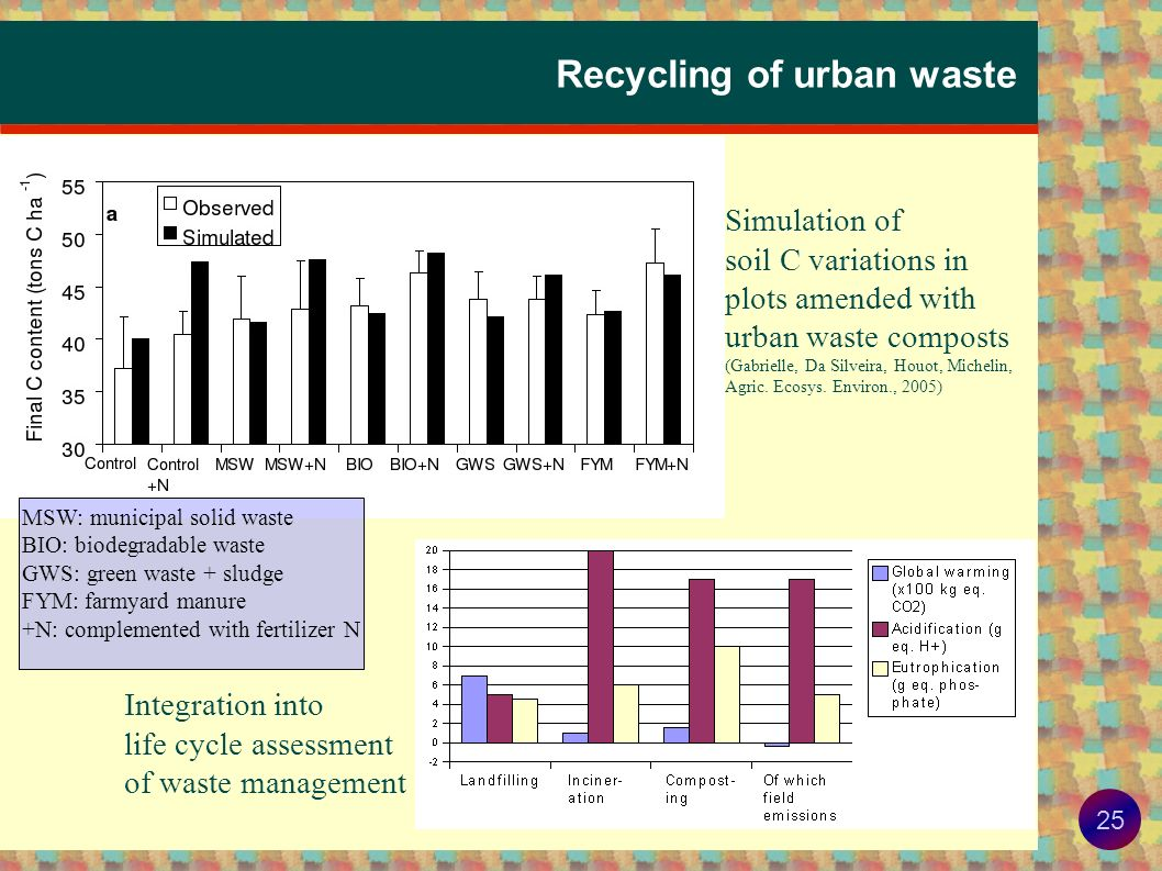 Recycling of urban waste