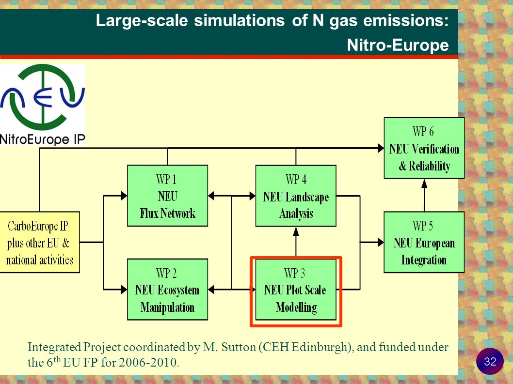 Large-scale simulations of N gas emissions: Nitro-Europe