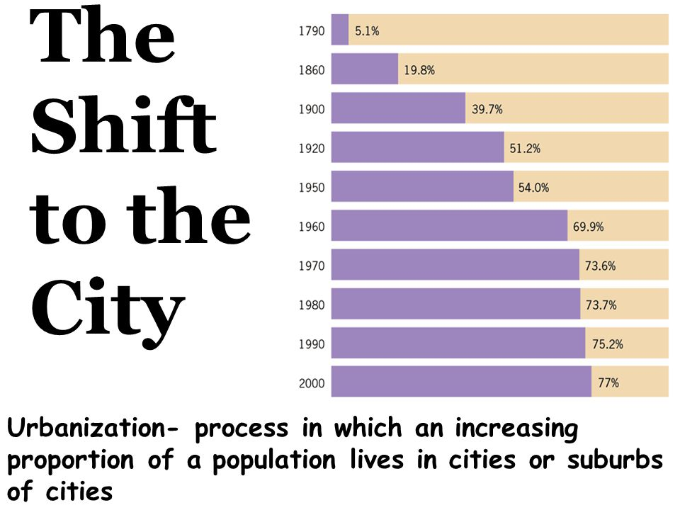The Shift to the City Urbanization- process in which an increasing proportion of a population lives in cities or suburbs of cities.