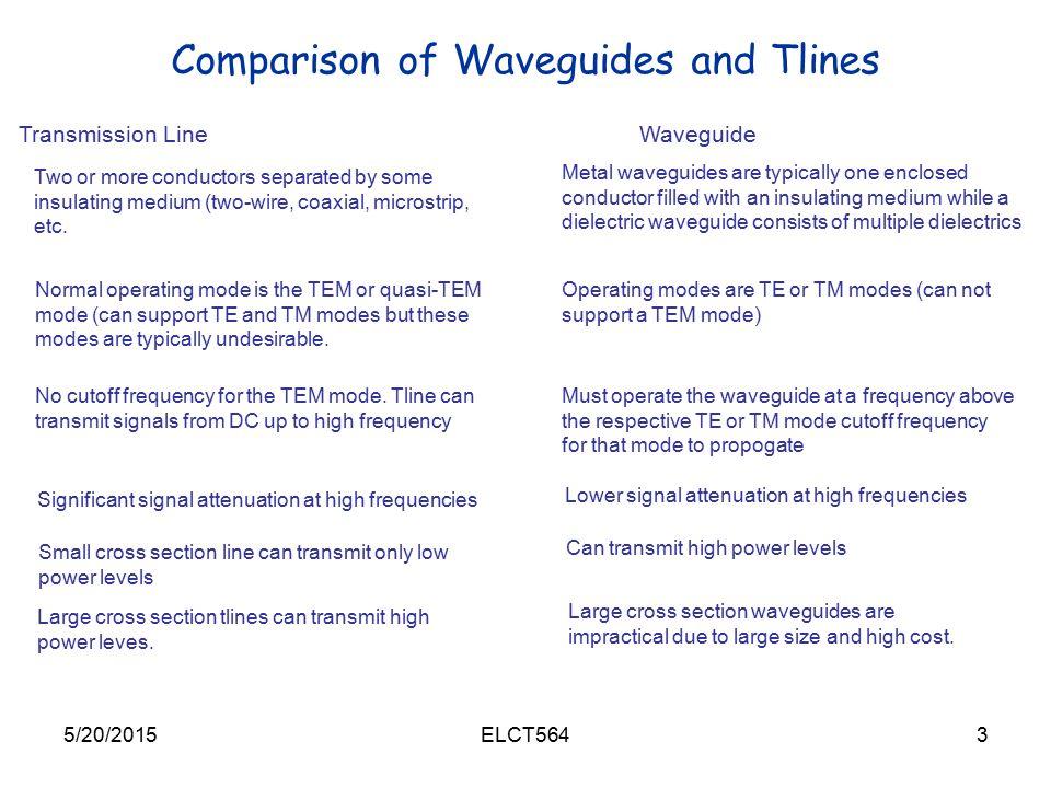 chapter 3 waveguides and transmission lines ppt video online download rh slideplayer com transmission lines and wave guides syllabus transmission lines and waveguides pdf