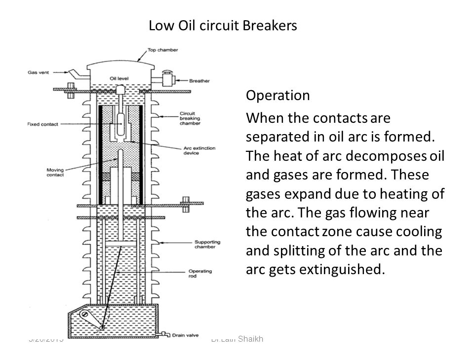 2 Circuit Breakers And Recloser Ppt Video Online Download