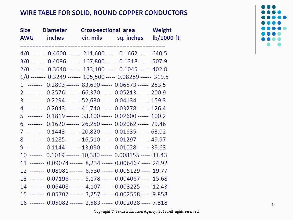 Conductors and insulators ppt video online download wire sizes and gauge numbers 13 copyright keyboard keysfo Choice Image