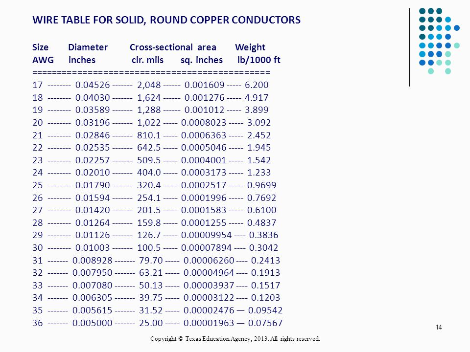 Circular mils 12 awg solid wire wire center conductors and insulators ppt video online download rh slideplayer com wire circular mils chart gauge to mm conversion chart keyboard keysfo Image collections