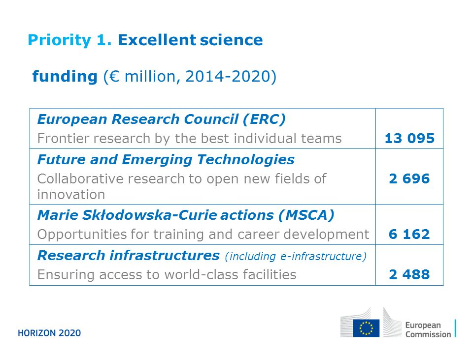 Priority 1. Excellent science funding (€ million, )