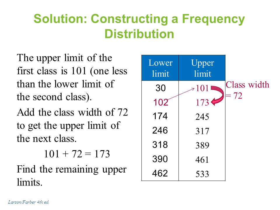 Solution: Constructing a Frequency Distribution