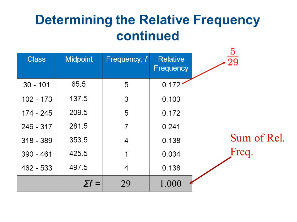 Determining the Relative Frequency continued