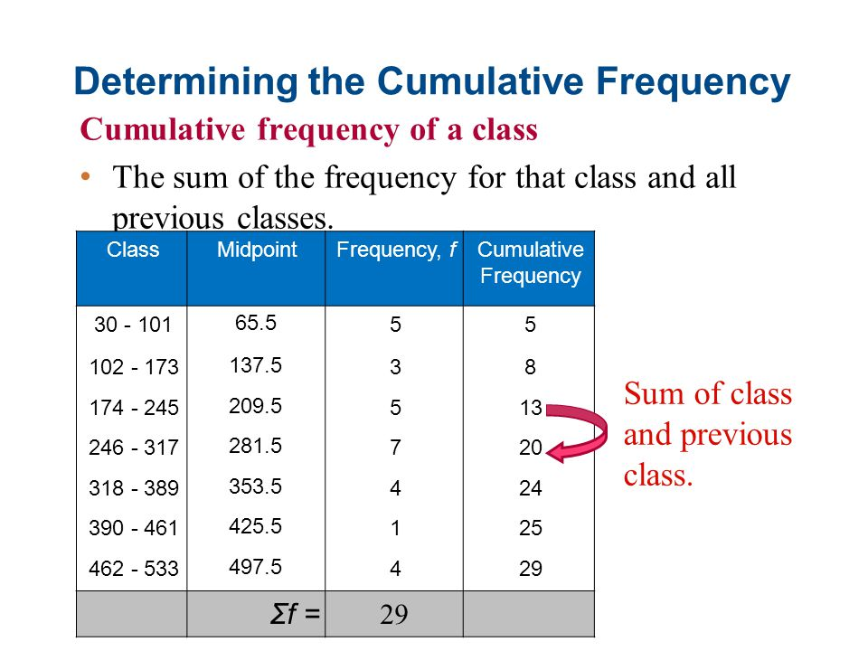 Determining the Cumulative Frequency
