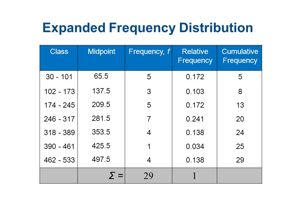 Expanded Frequency Distribution