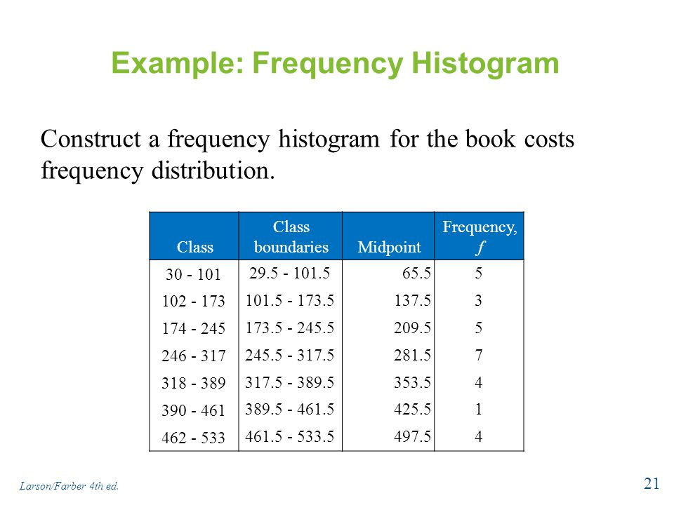 Example: Frequency Histogram