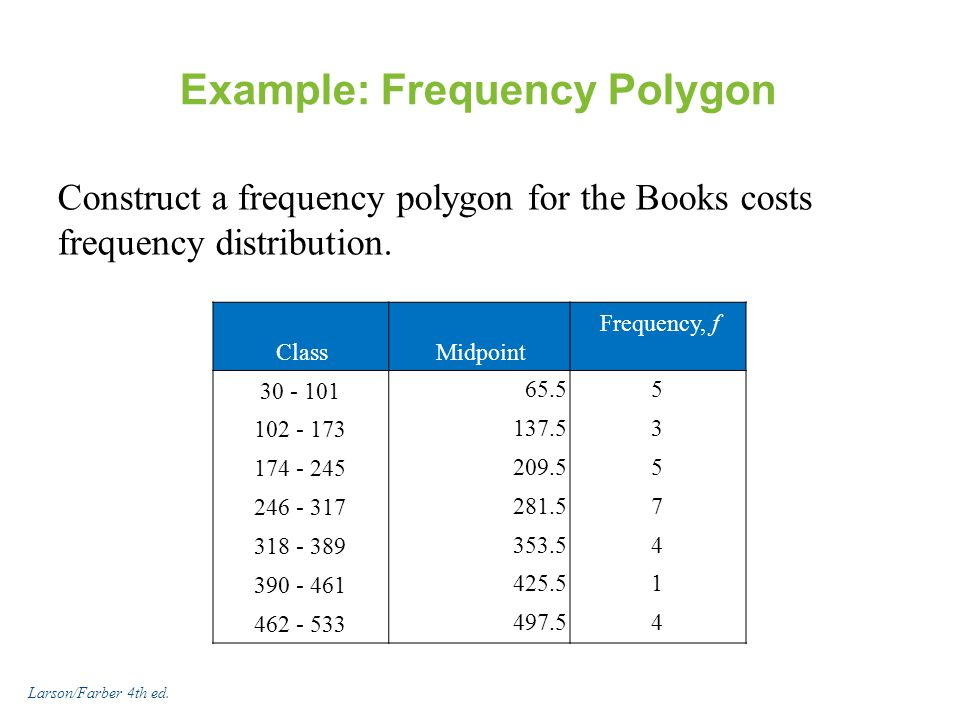 Example: Frequency Polygon