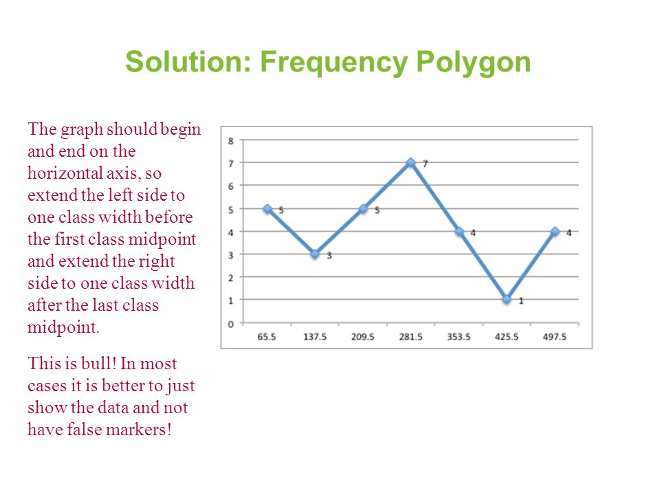 Solution: Frequency Polygon