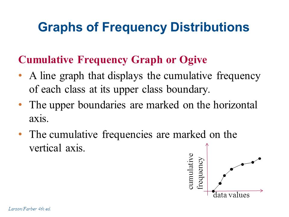 Graphs of Frequency Distributions