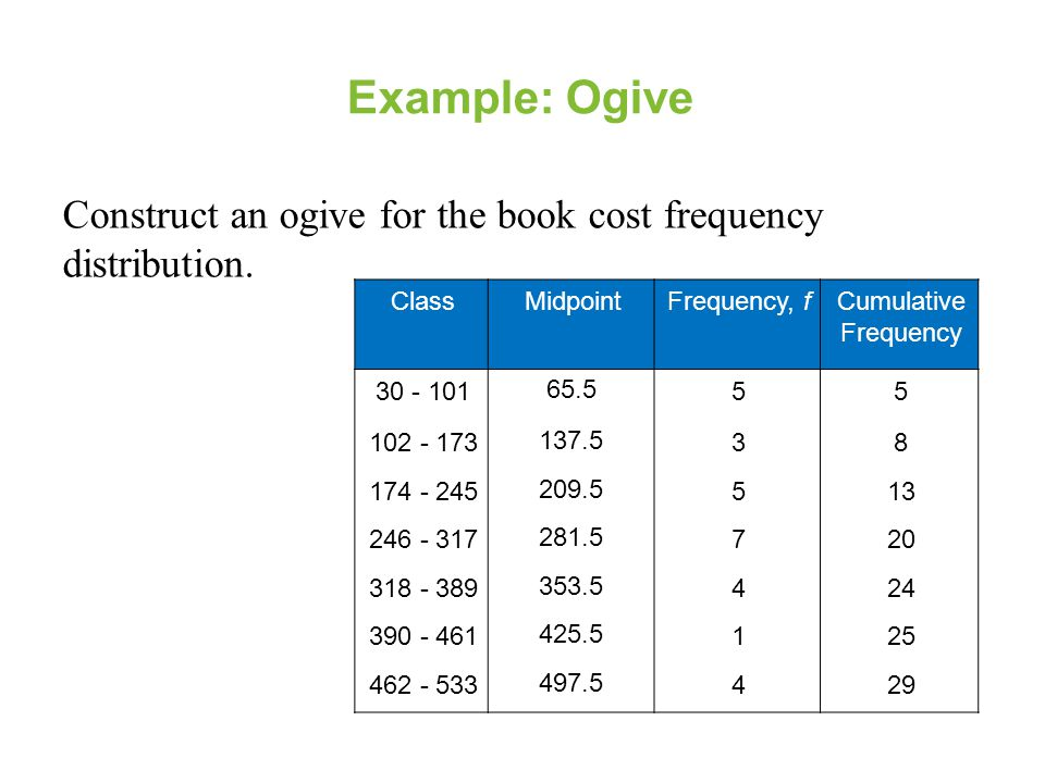 Example: Ogive Construct an ogive for the book cost frequency distribution. Class. Midpoint. Frequency, f.