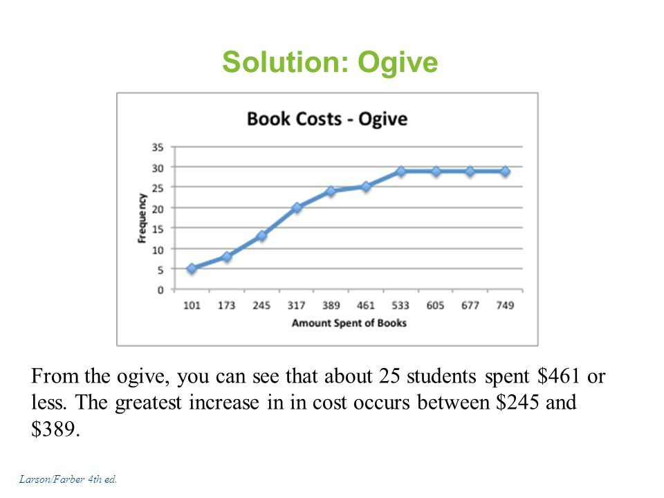 Solution: Ogive From the ogive, you can see that about 25 students spent $461 or less. The greatest increase in in cost occurs between $245 and $389.