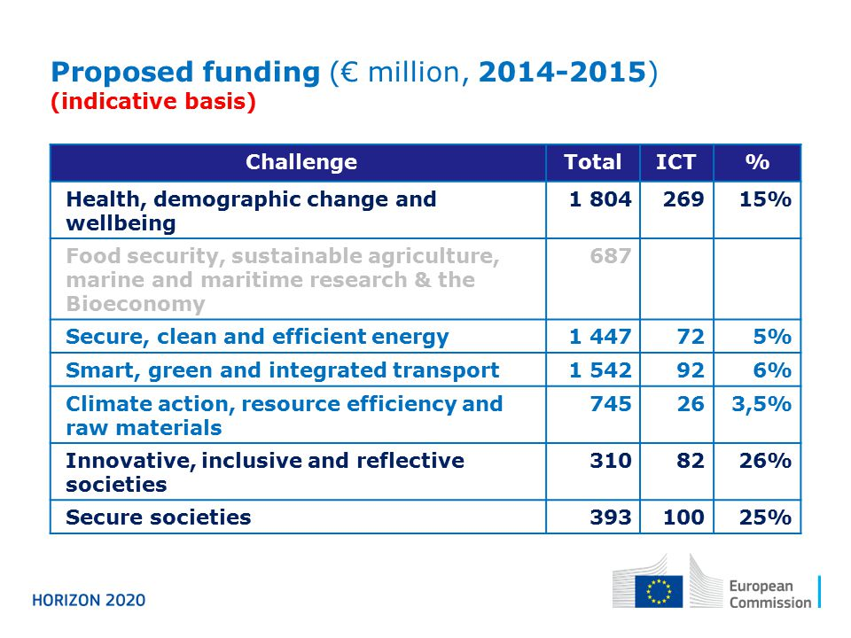 Proposed funding (€ million, )