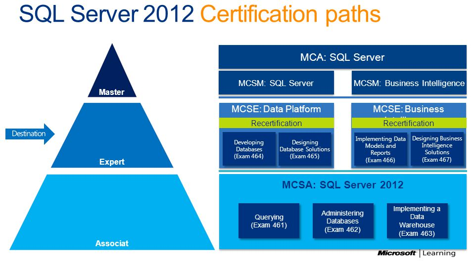 Microsoft Dba Certification 2012 Image Collections Free
