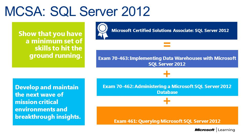 Microsoft Sql Server 2012 Certifications And Training Ppt Download