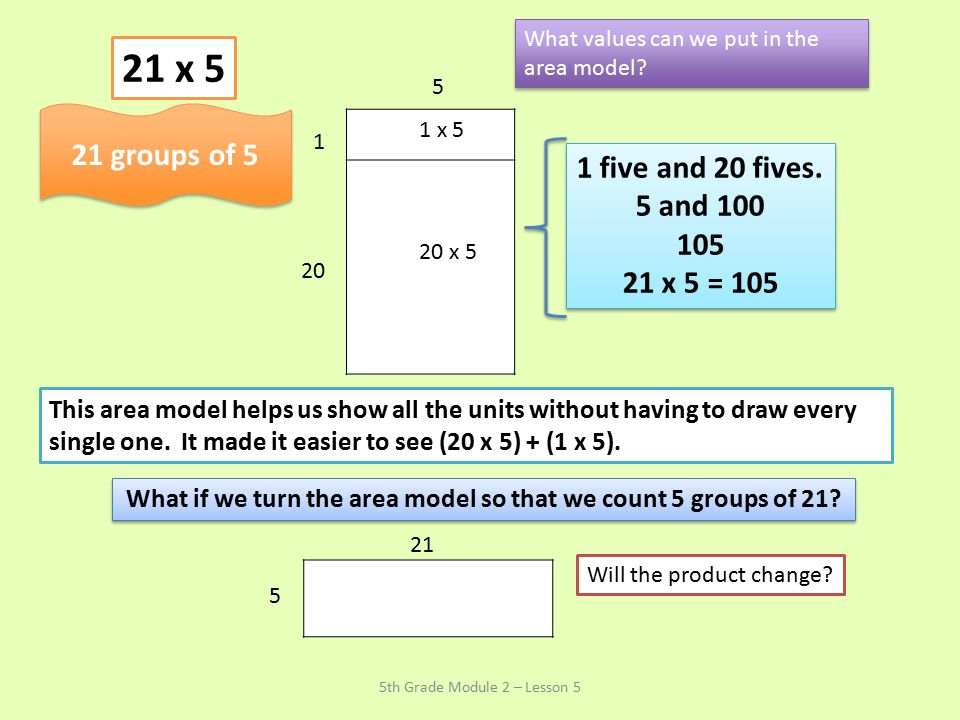 What if we turn the area model so that we count 5 groups of 21