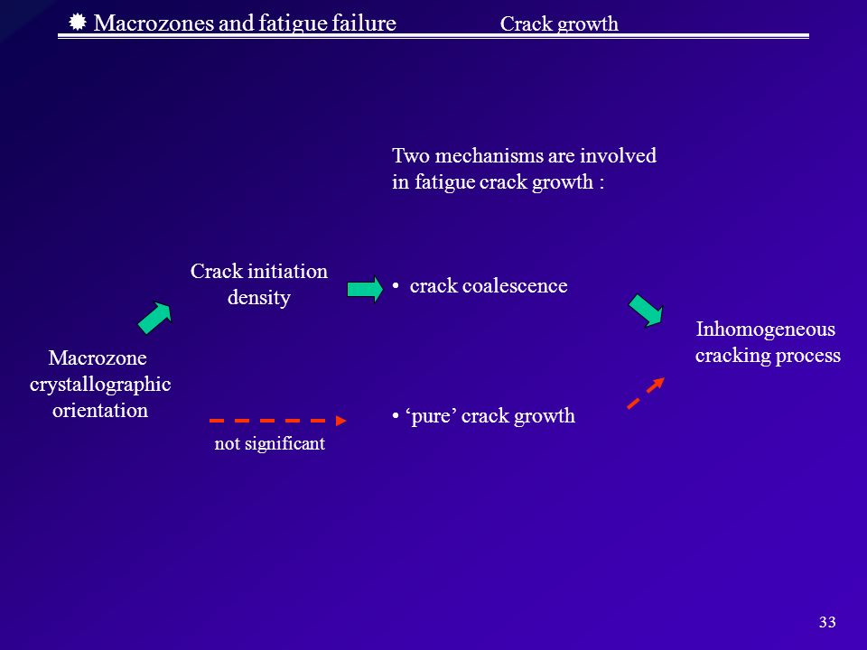  Macrozones and fatigue failure Crack growth