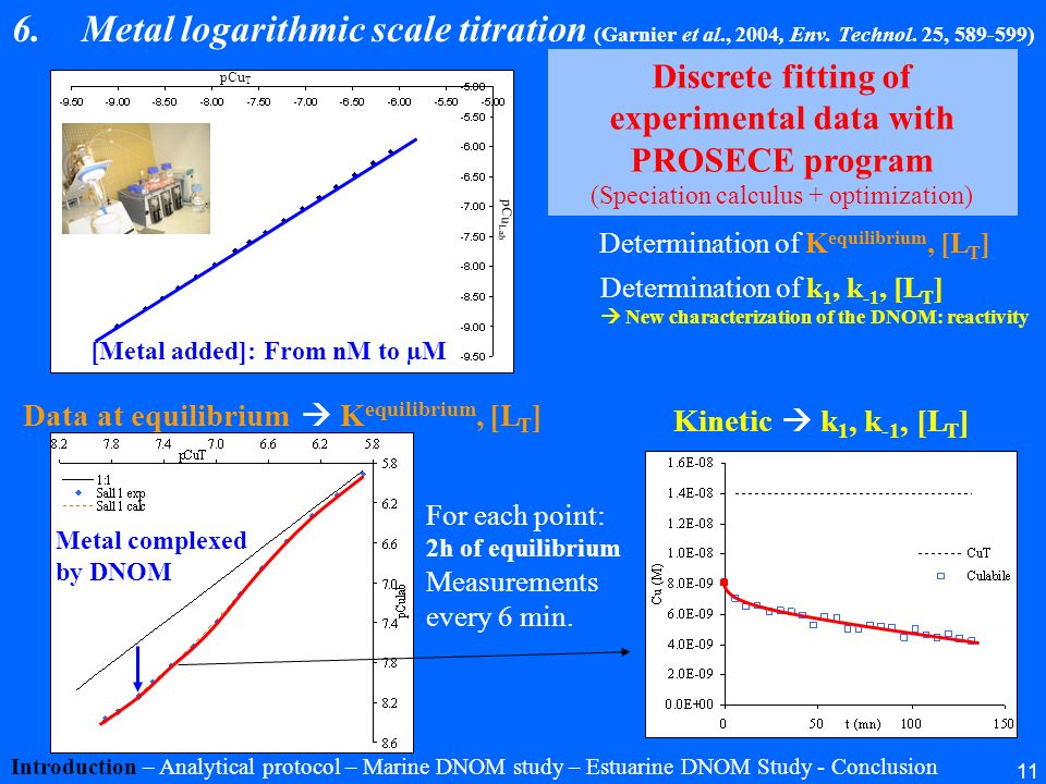 Discrete fitting of experimental data with PROSECE program