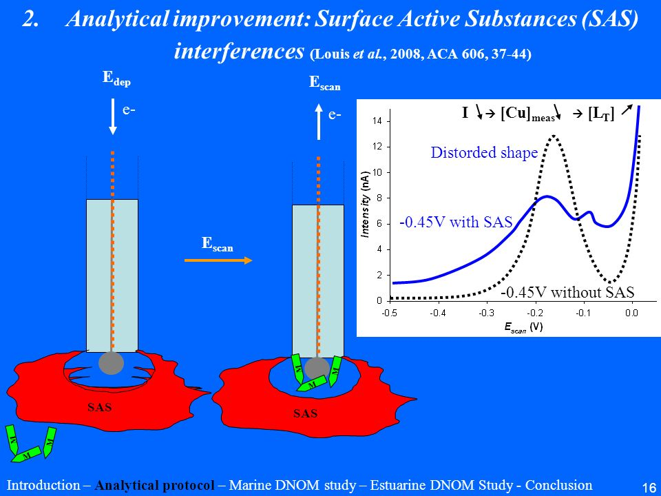 Analytical improvement: Surface Active Substances (SAS) interferences (Louis et al., 2008, ACA 606, 37-44)