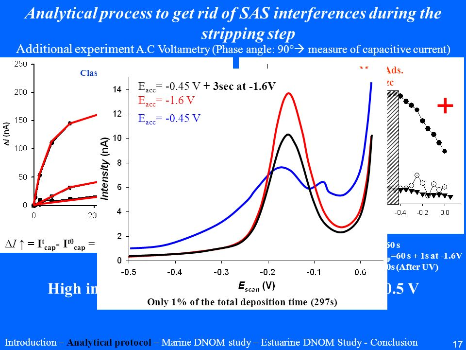Analytical process to get rid of SAS interferences during the stripping step