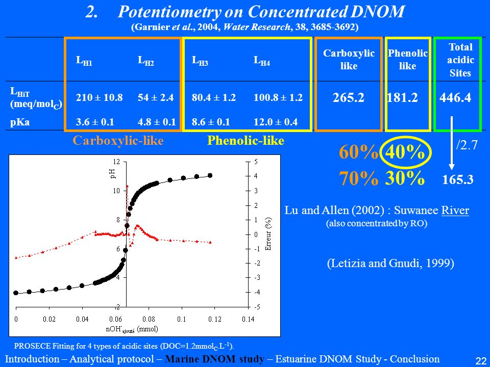 60% 40% 70% 30% Potentiometry on Concentrated DNOM 265.2 181.2 446.4