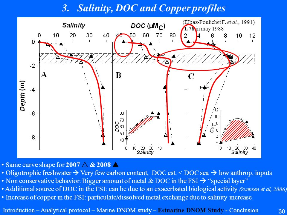 Salinity, DOC and Copper profiles