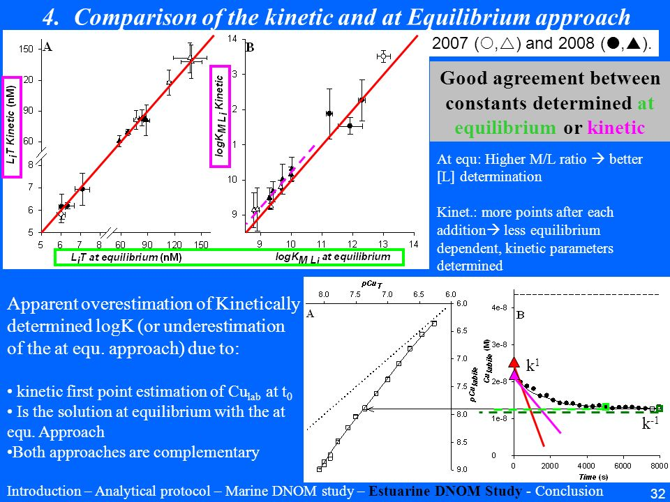 Comparison of the kinetic and at Equilibrium approach