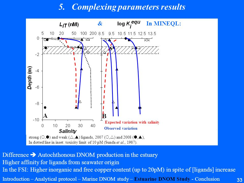 Complexing parameters results